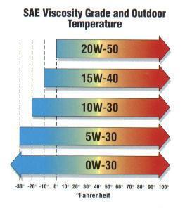 Моторное масло 20W50, описание и предназначение.