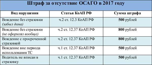 Увеличение штрафа за отсутствие полиса ОСАГО в 2018.
